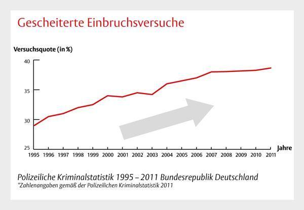 Einbruchzahlen steigen